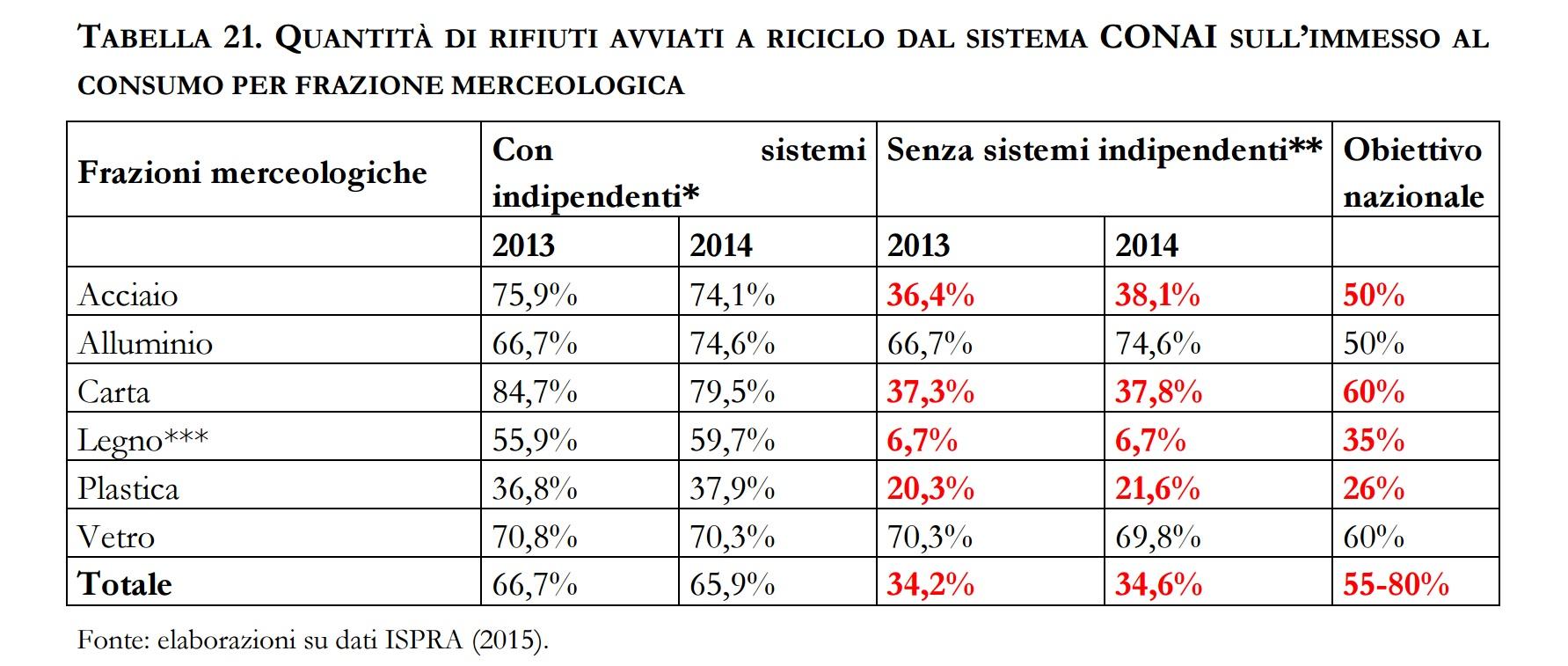 tabella conai indipendenti 2013 2014
