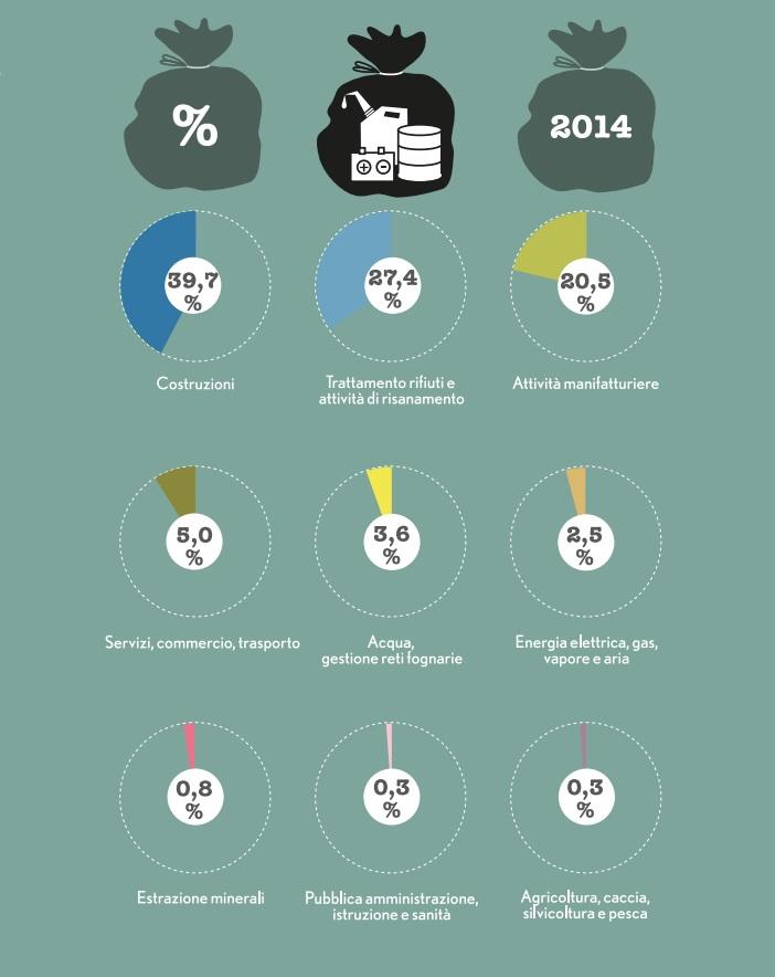 percentuali produzione